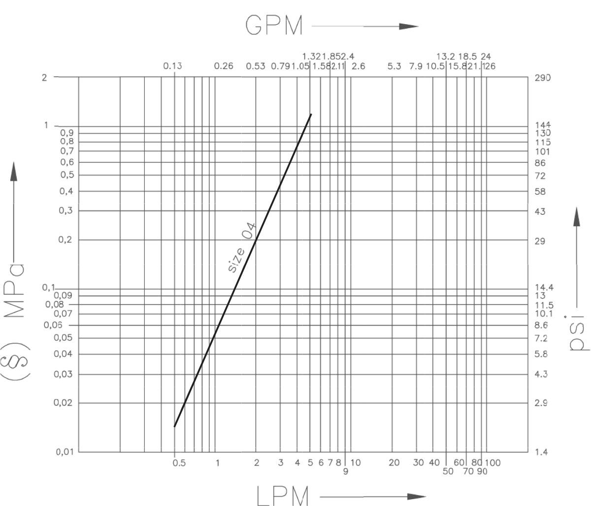 Force Flow Rate: Diagnostic Couplings, ISO 15171-1 Interchange